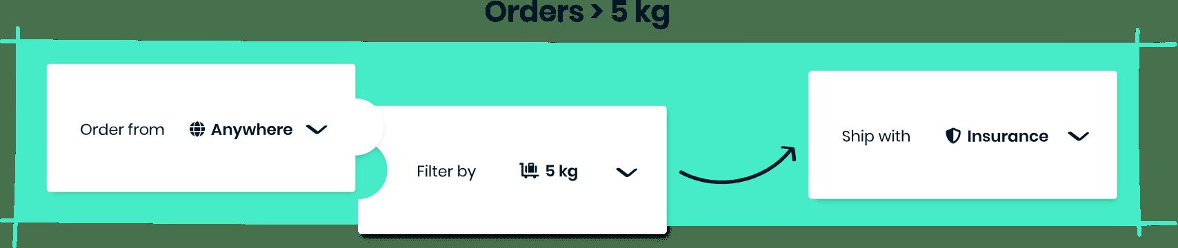 Orders > 5kg