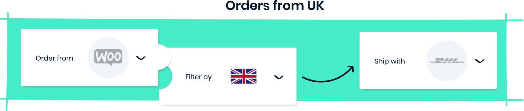 Orders from UK